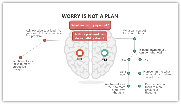Worry is not a plan - Decision Tree - Peter Reek - Smart, Savvy +Associates